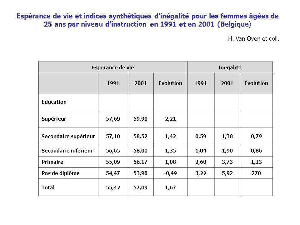Espérance de vie et indices synthétiques d'inégalité pour les femmes âgées de 25 ans par niveau d'instruction en 1991 et en 2001 (Belgique)