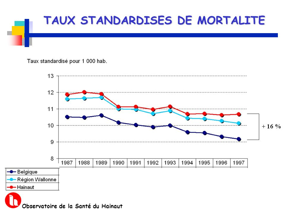 TAUX STANDARDISES DE MORTALITE