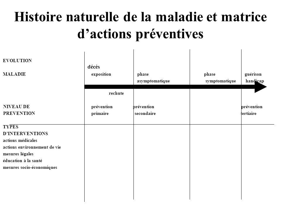 Histoire naturelle de la maladie et matrice d'actions préventives