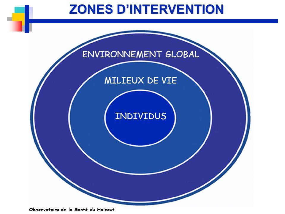 ZONES D'INTERVENTION ENVIRONNEMENT GLOBAL MILIEUX DE VIE INDIVIDUS