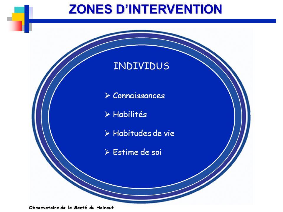 ZONES D'INTERVENTION INDIVIDUS Connaissances Habilités