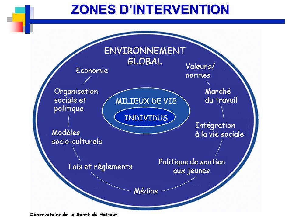 ZONES D'INTERVENTION ENVIRONNEMENT GLOBAL Valeurs/ normes Economie