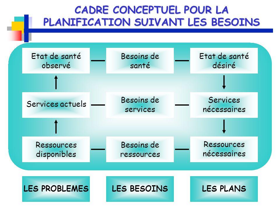 CADRE CONCEPTUEL POUR LA PLANIFICATION SUIVANT LES BESOINS