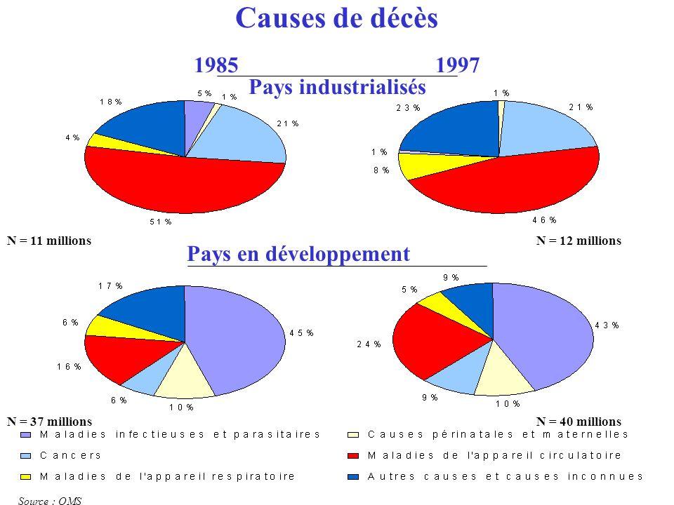 Causes de décès 1985 1997 Pays industrialisés