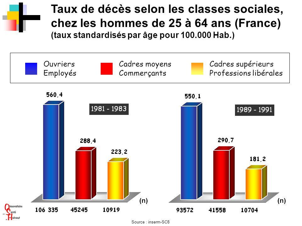 Taux de décès selon les classes sociales, chez les hommes de 25 à 64 ans (France)