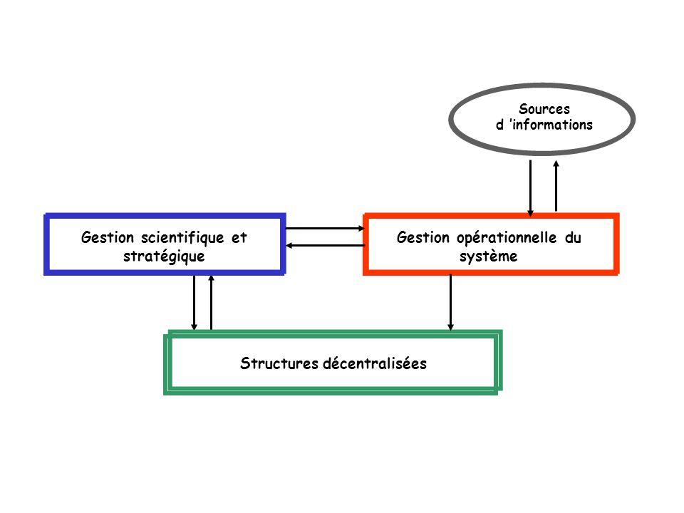 Gestion scientifique et stratégique Gestion opérationnelle du système