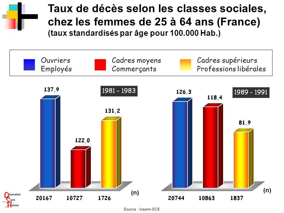 Taux de décès selon les classes sociales, chez les femmes de 25 à 64 ans (France)
