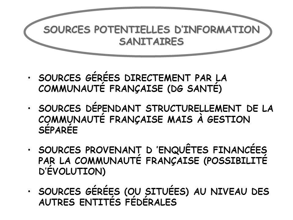 SOURCES POTENTIELLES D'INFORMATION SANITAIRES