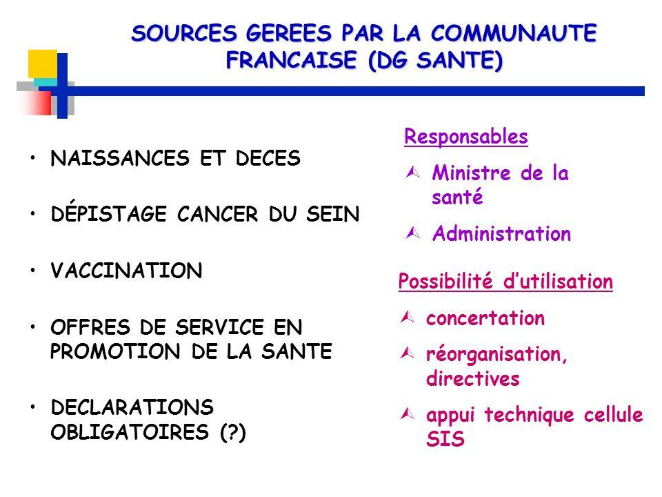 SOURCES GEREES PAR LA COMMUNAUTE FRANCAISE (DG SANTE)