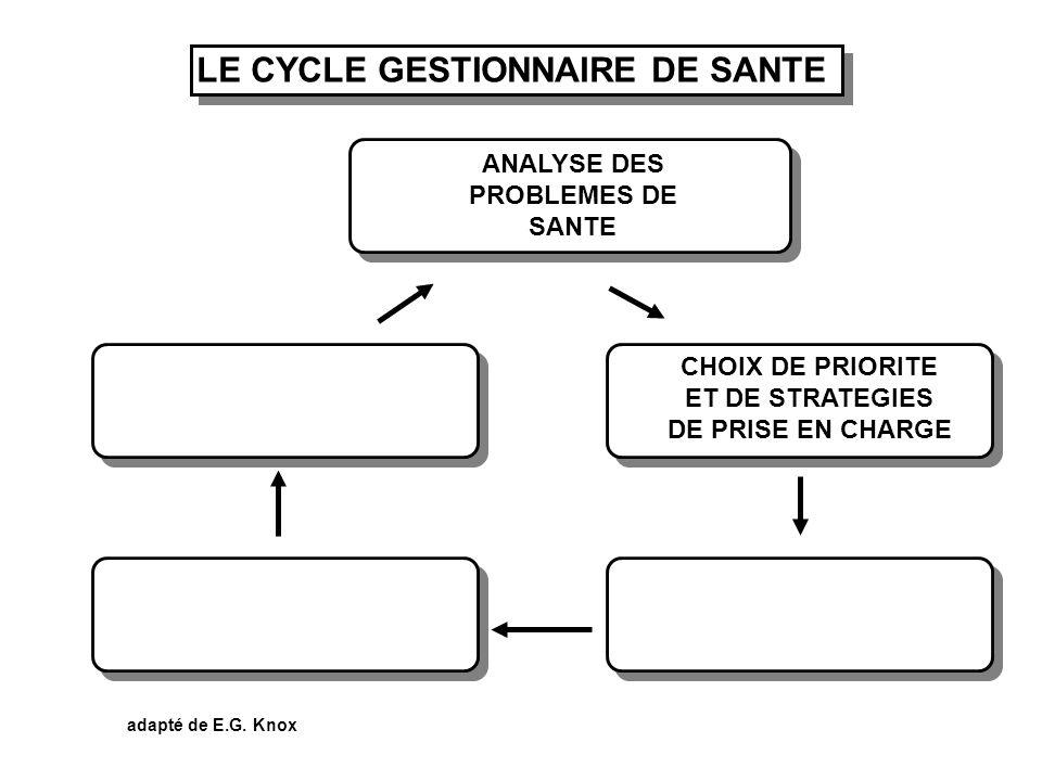 LE CYCLE GESTIONNAIRE DE SANTE