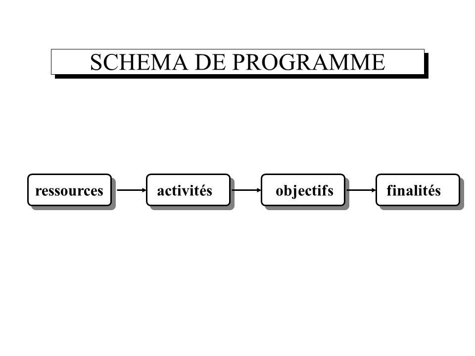 SCHEMA DE PROGRAMME ressources activités objectifs finalités