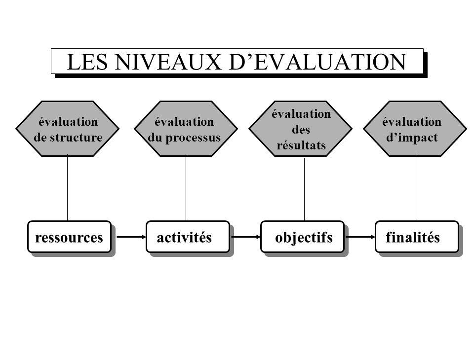 LES NIVEAUX D'EVALUATION