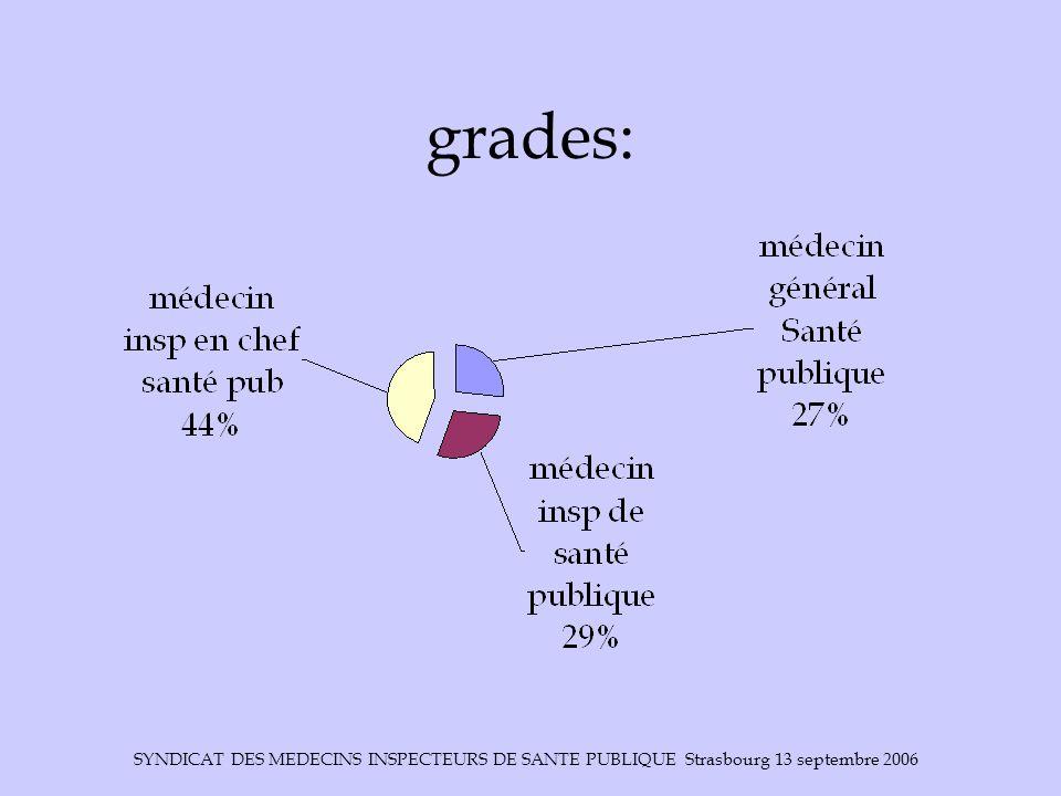 grades: SYNDICAT DES MEDECINS INSPECTEURS DE SANTE PUBLIQUE Strasbourg 13 septembre 2006