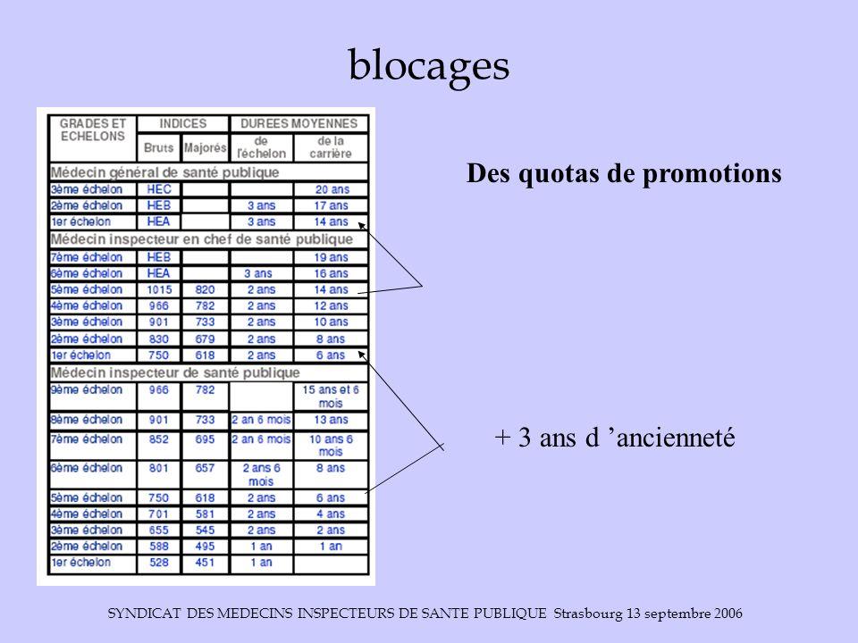 blocages Des quotas de promotions + 3 ans d 'ancienneté