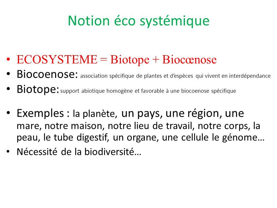 Notion éco systémique ECOSYSTEME = Biotope + Biocœnose