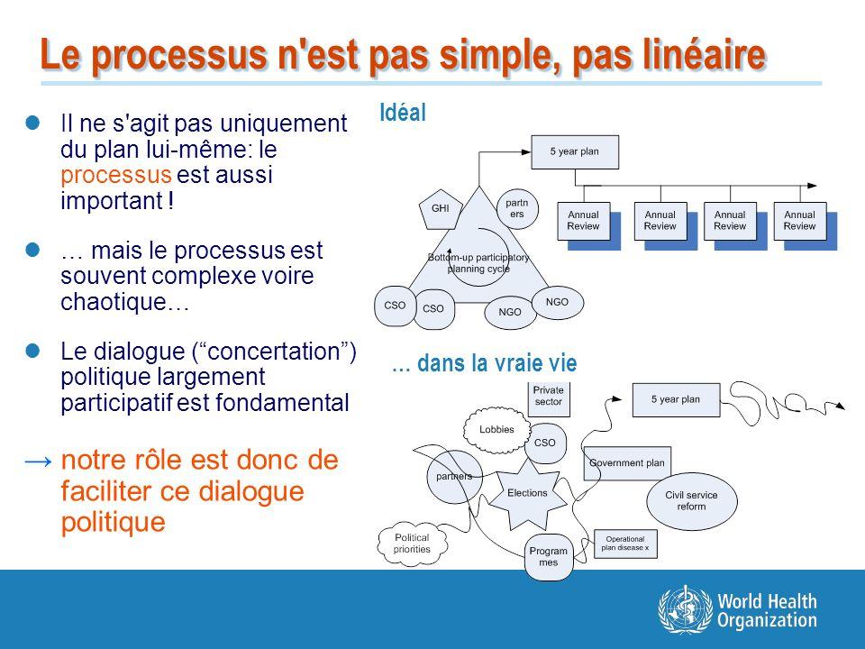 Le processus n est pas simple, pas linéaire