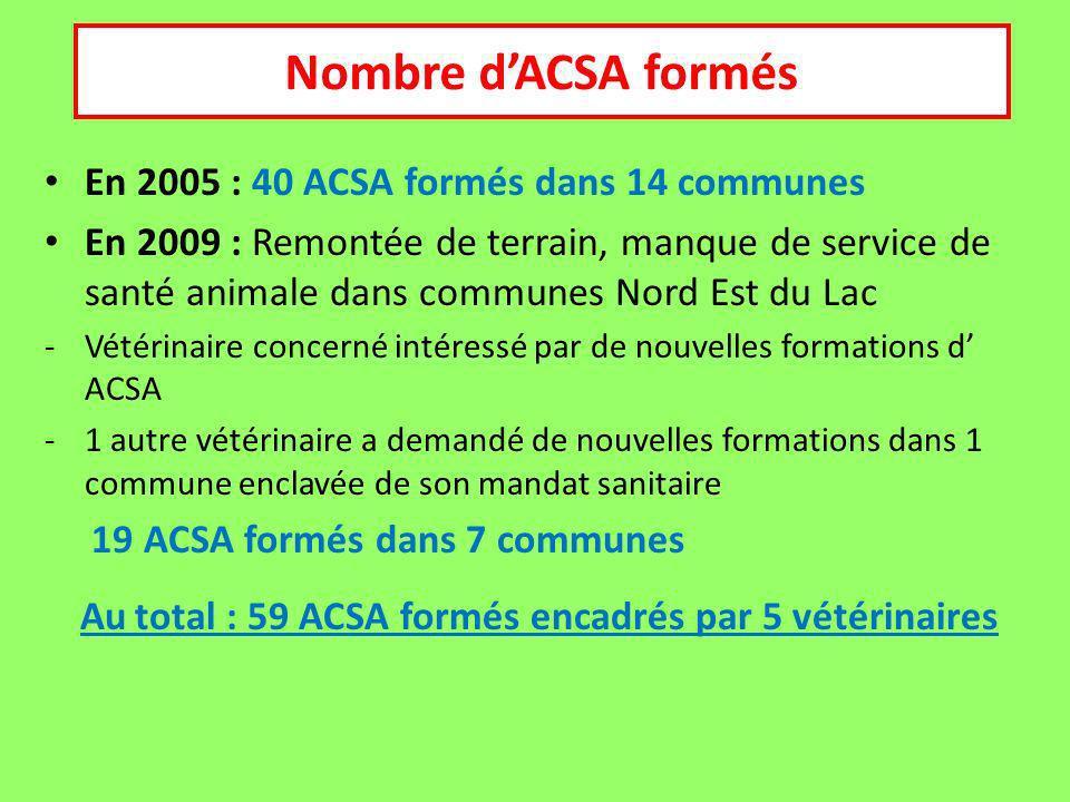 Nombre d'ACSA formés En 2005 : 40 ACSA formés dans 14 communes