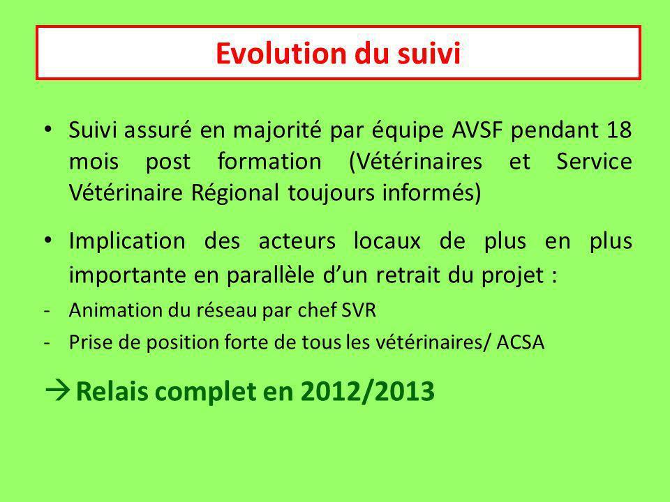 Suivi Evolution du suivi Relais complet en 2012/2013