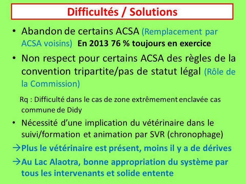 Difficultés / Solutions
