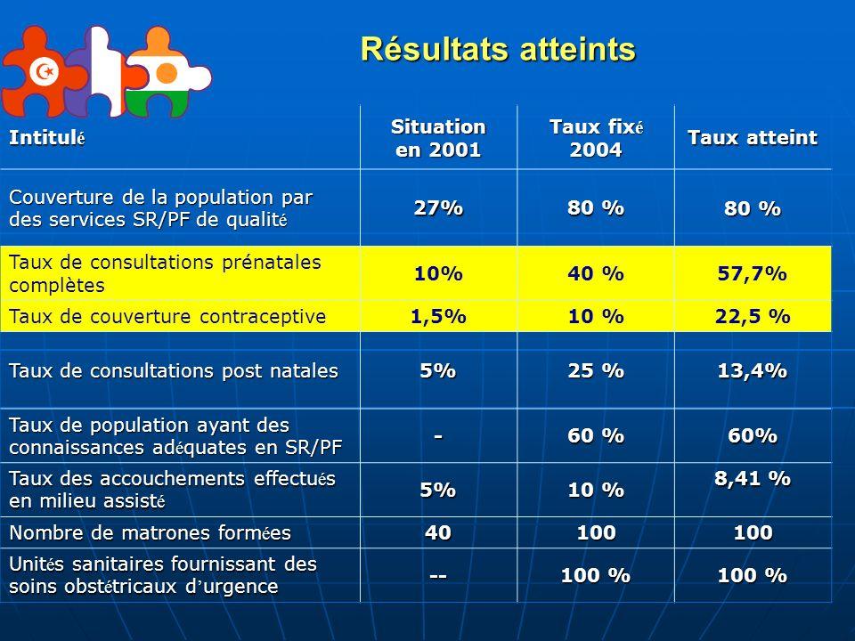Résultats atteints Intitulé Situation en 2001 Taux fixé 2004