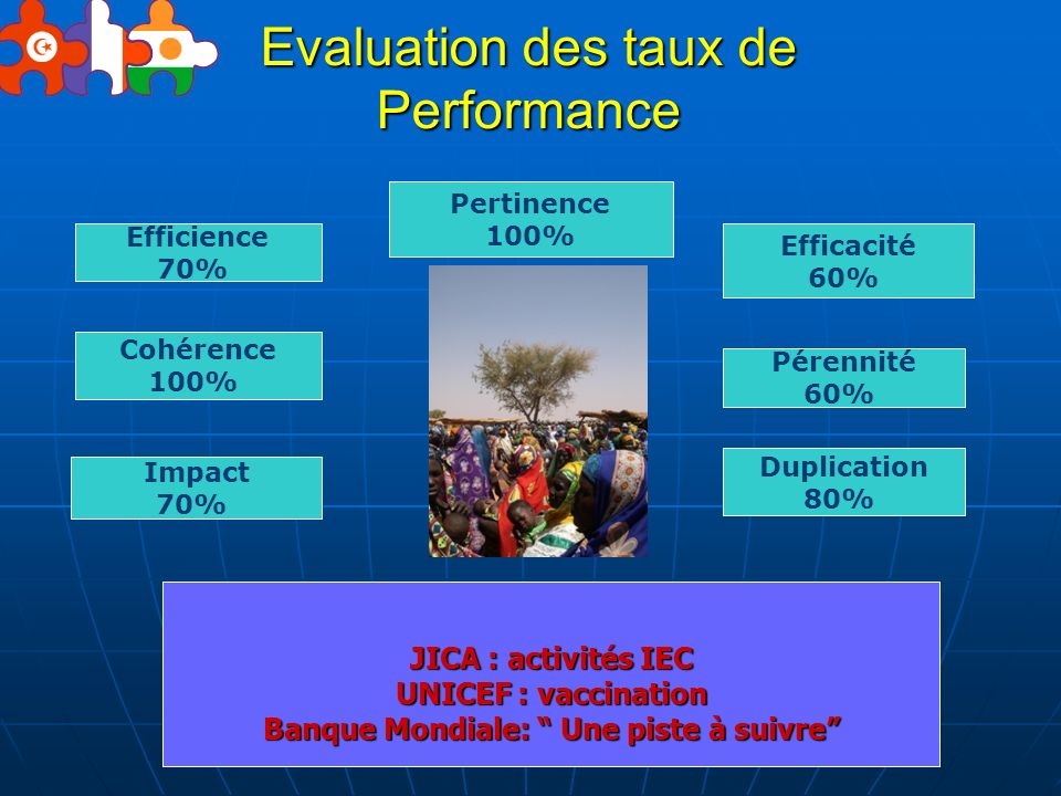 Evaluation des taux de Performance