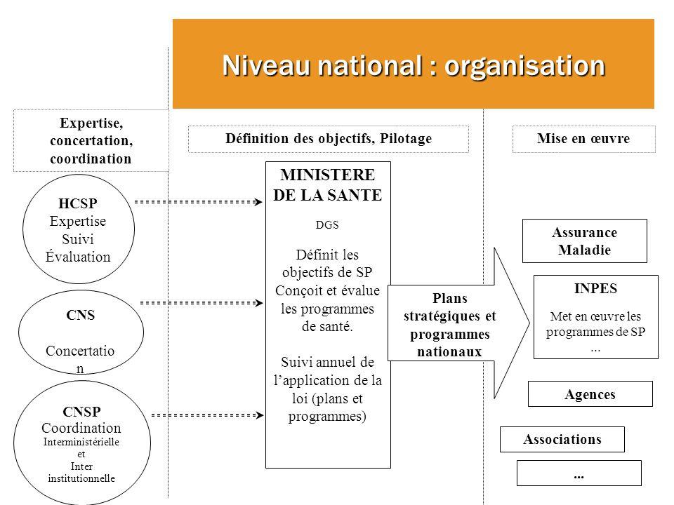 Niveau national : organisation