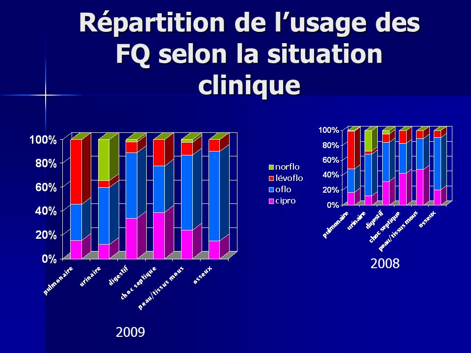 Répartition de l'usage des FQ selon la situation clinique
