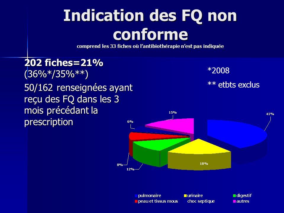 Indication des FQ non conforme comprend les 33 fiches où l'antibiothérapie n'est pas indiquée
