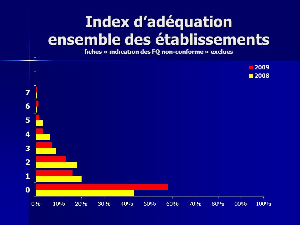 Index d'adéquation ensemble des établissements fiches « indication des FQ non-conforme » exclues