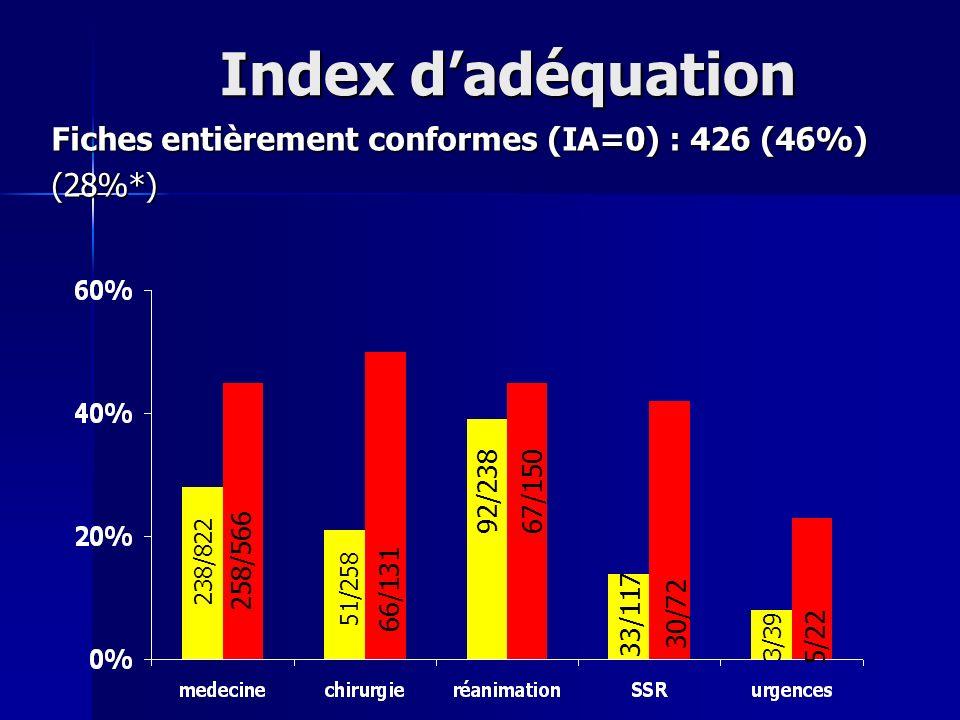 Index d'adéquation Fiches entièrement conformes (IA=0) : 426 (46%)