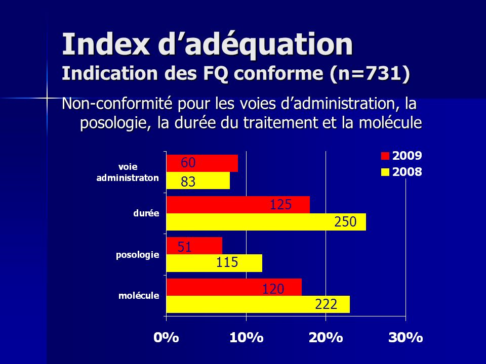 Index d'adéquation Indication des FQ conforme (n=731)