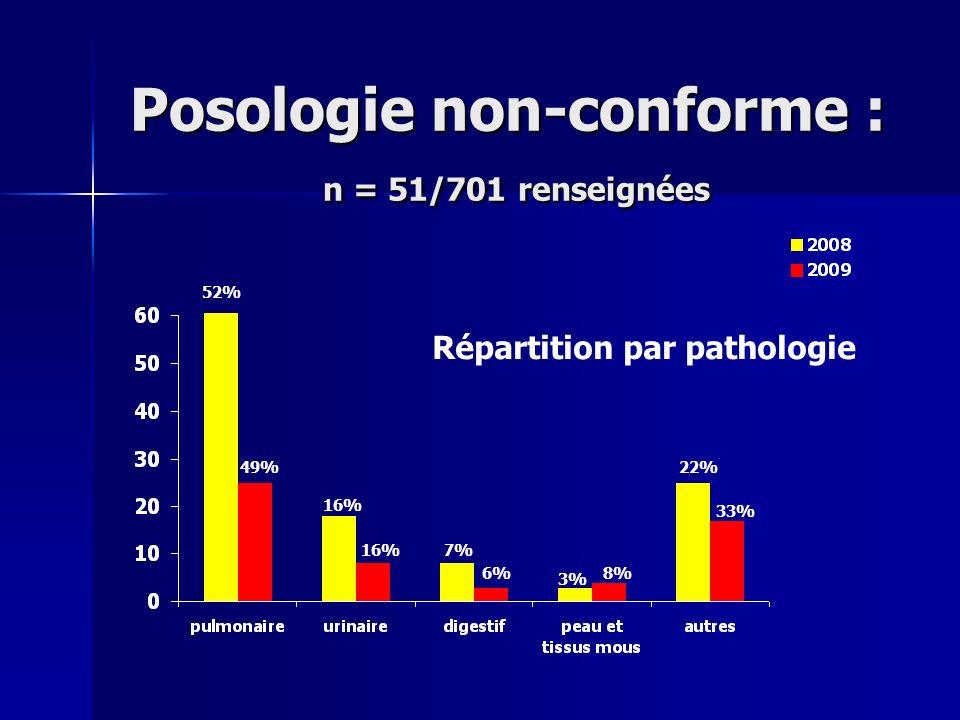 Posologie non-conforme : n = 51/701 renseignées