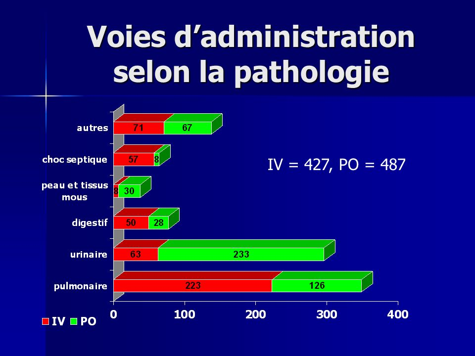 Voies d'administration selon la pathologie