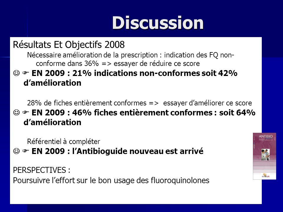Discussion Résultats Et Objectifs 2008