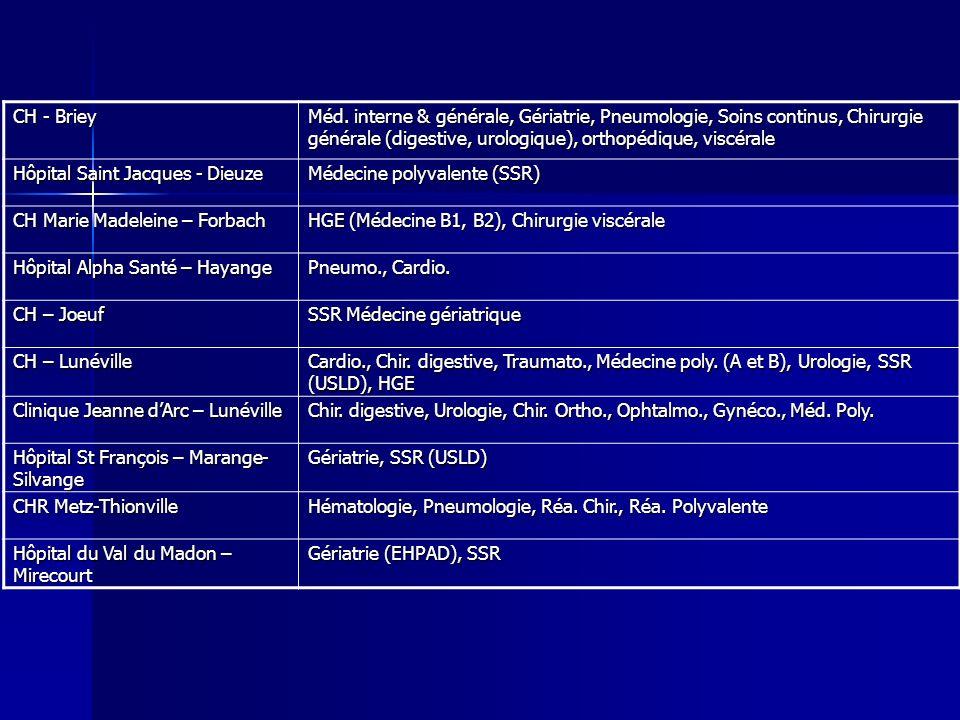 CH - Briey Méd. interne & générale, Gériatrie, Pneumologie, Soins continus, Chirurgie générale (digestive, urologique), orthopédique, viscérale.