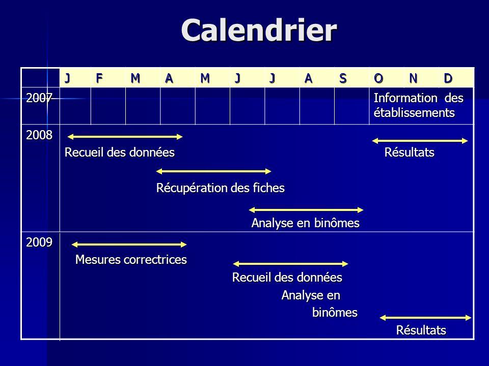 Calendrier J F M A S O N D 2007 Information des établissements 2008