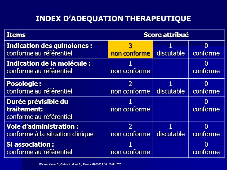 INDEX D'ADEQUATION THERAPEUTIQUE