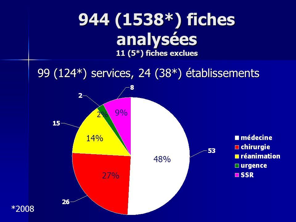 944 (1538*) fiches analysées 11 (5*) fiches exclues