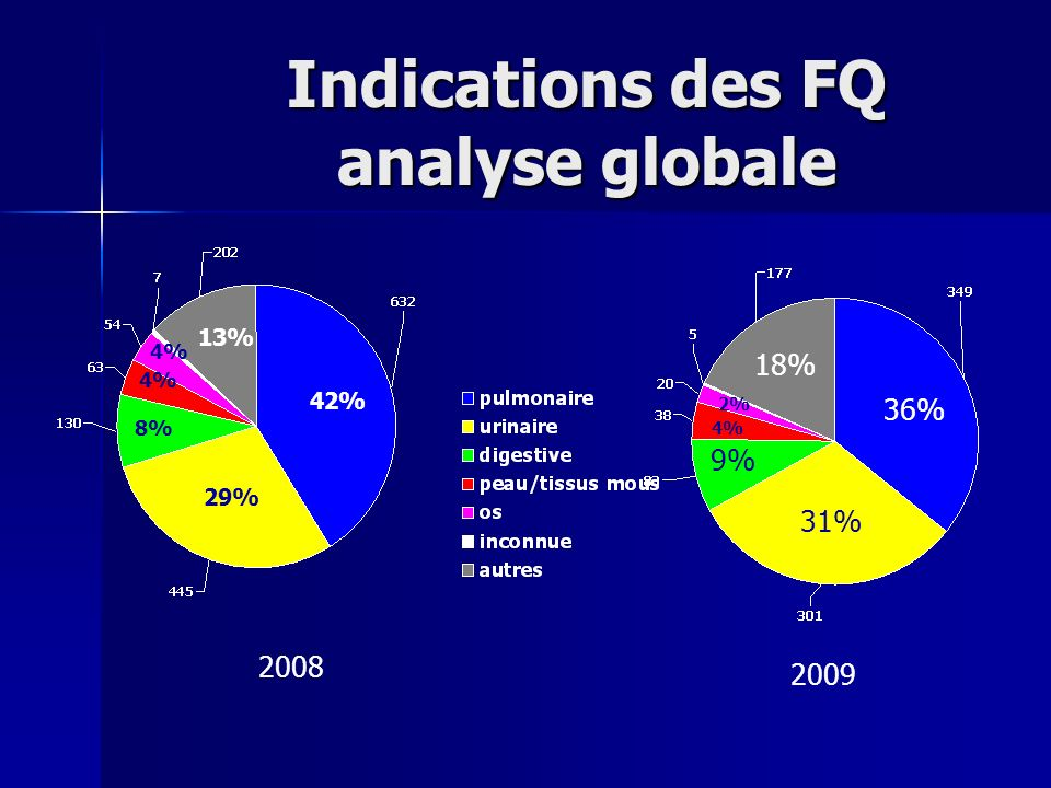Indications des FQ analyse globale