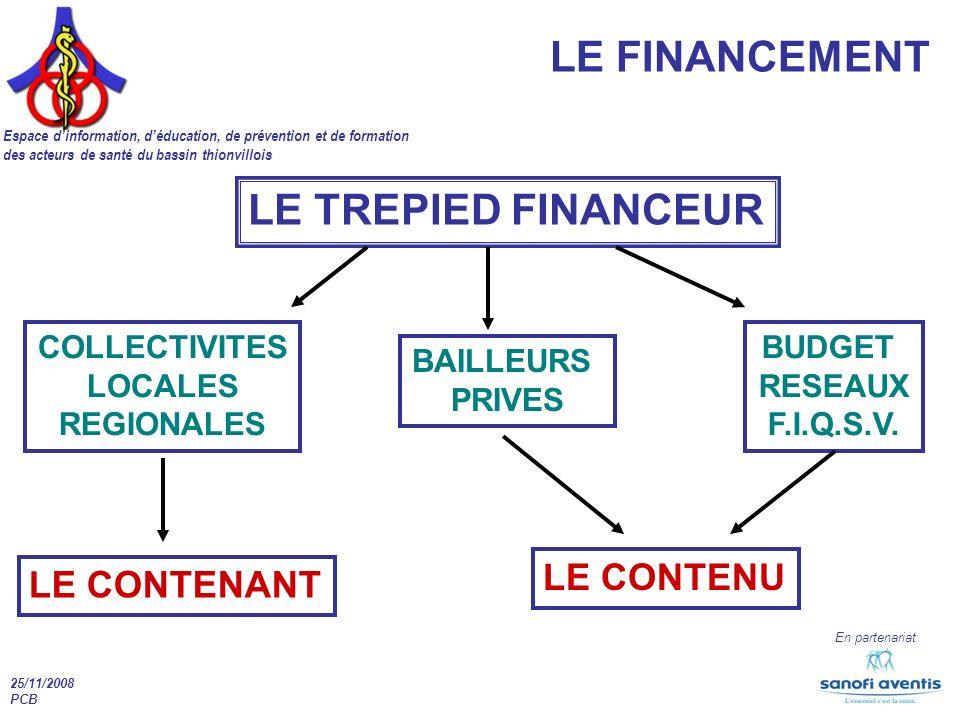 LE FINANCEMENT LE TREPIED FINANCEUR LE CONTENU LE CONTENANT