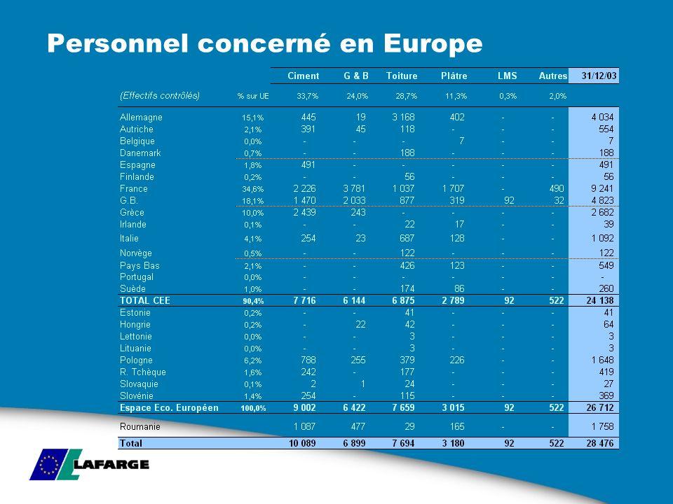 Personnel concerné en Europe