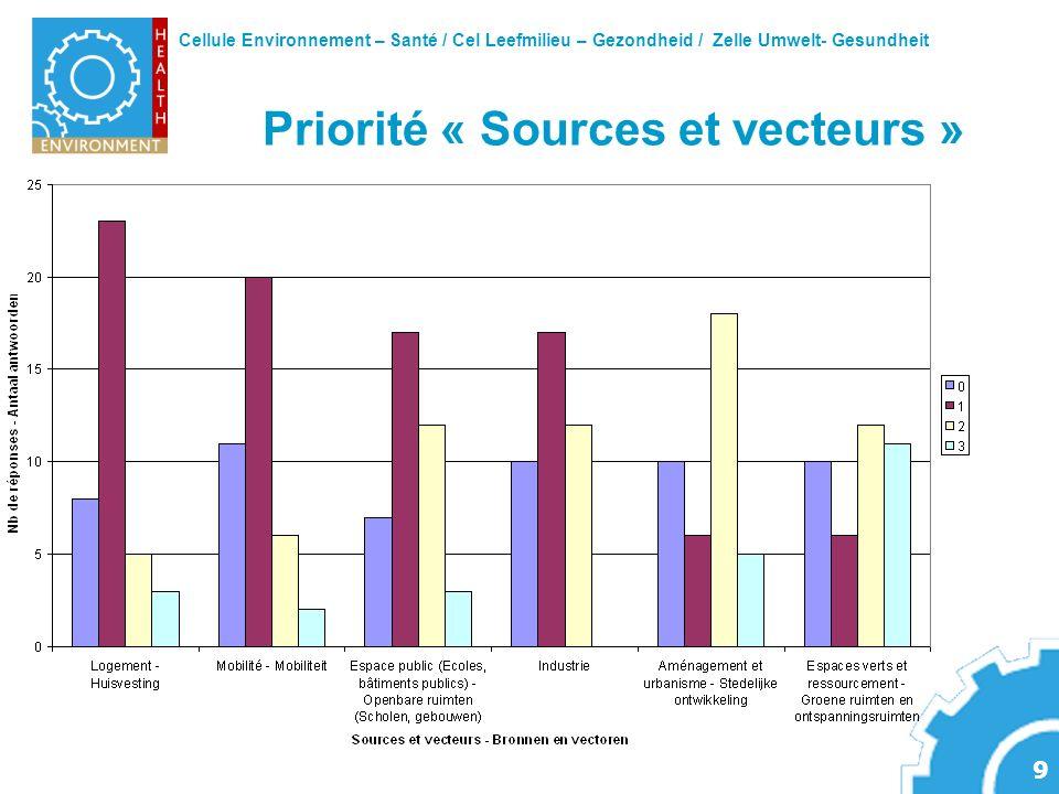 Priorité « Sources et vecteurs »
