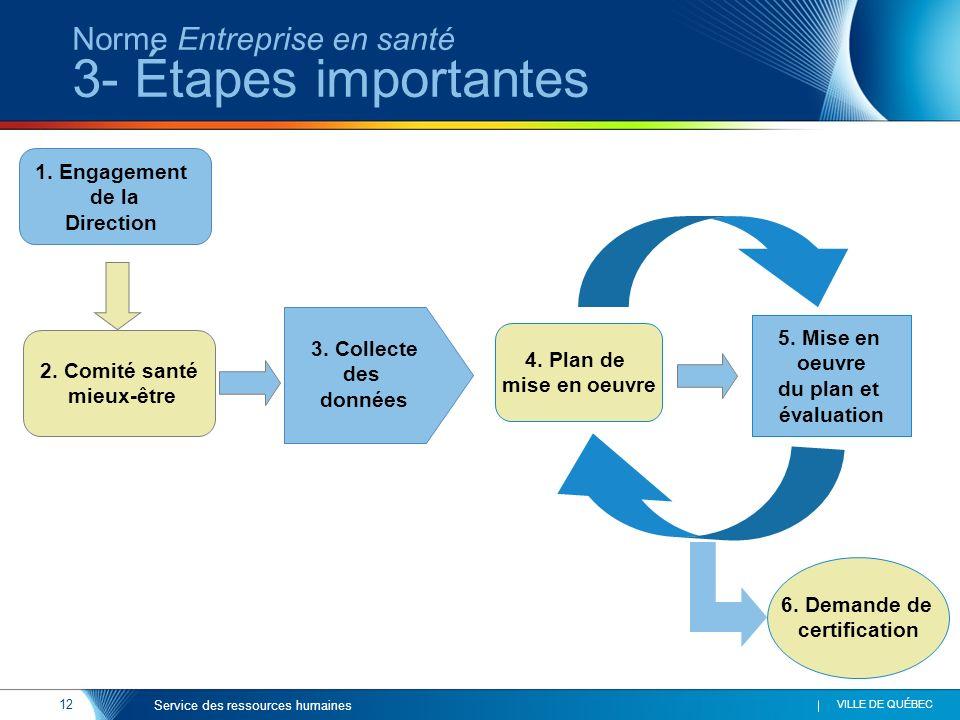 Norme Entreprise en santé 3- Étapes importantes