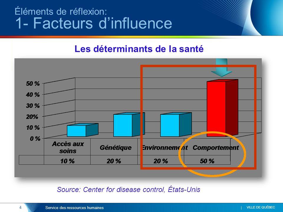 Éléments de réflexion: 1- Facteurs d'influence
