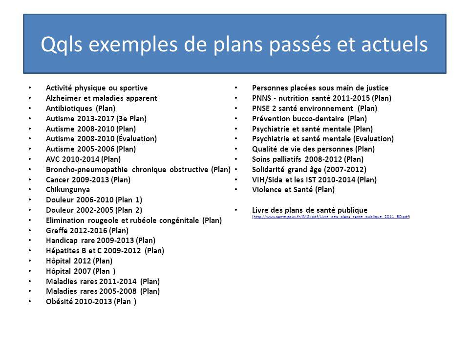 Qqls exemples de plans passés et actuels