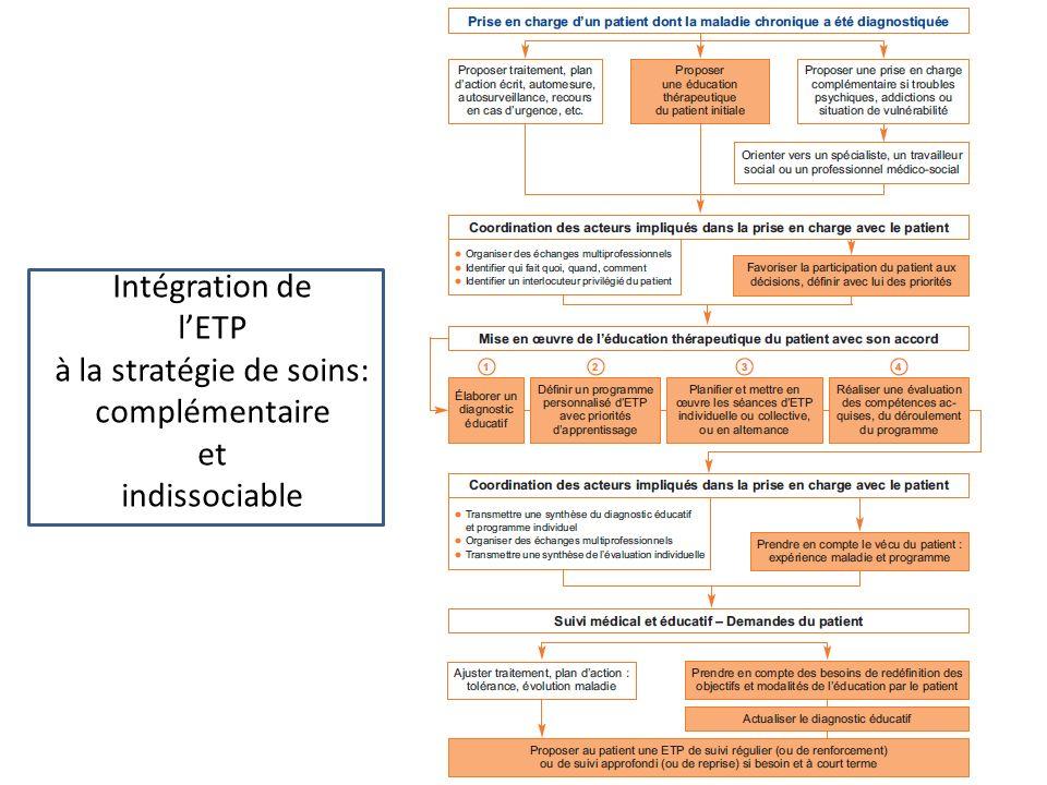 Intégration de l'ETP à la stratégie de soins: complémentaire et indissociable