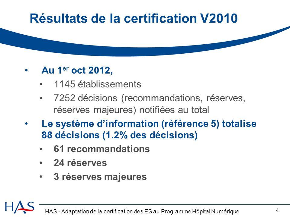 Résultats de la certification V2010