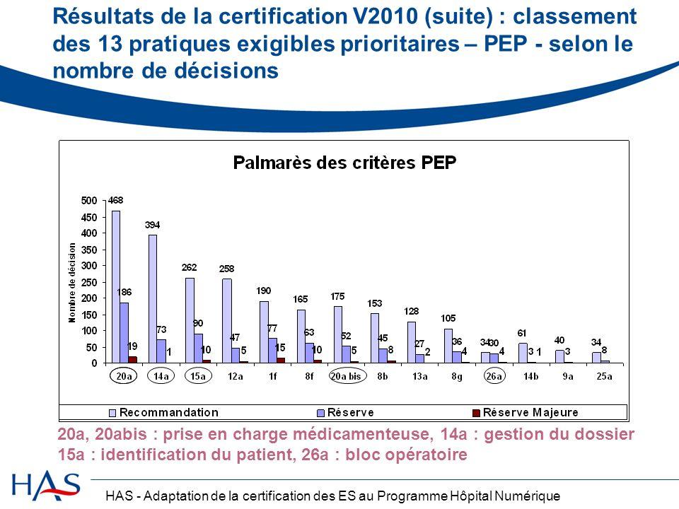 Résultats de la certification V2010 (suite) : classement des 13 pratiques exigibles prioritaires – PEP - selon le nombre de décisions