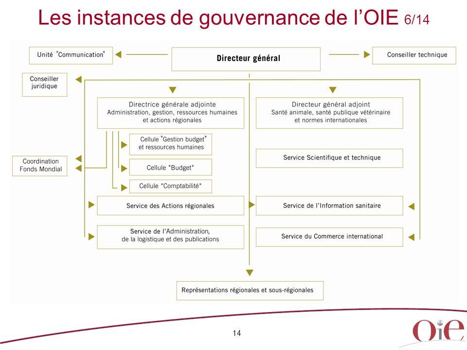 Les instances de gouvernance de l'OIE 6/14