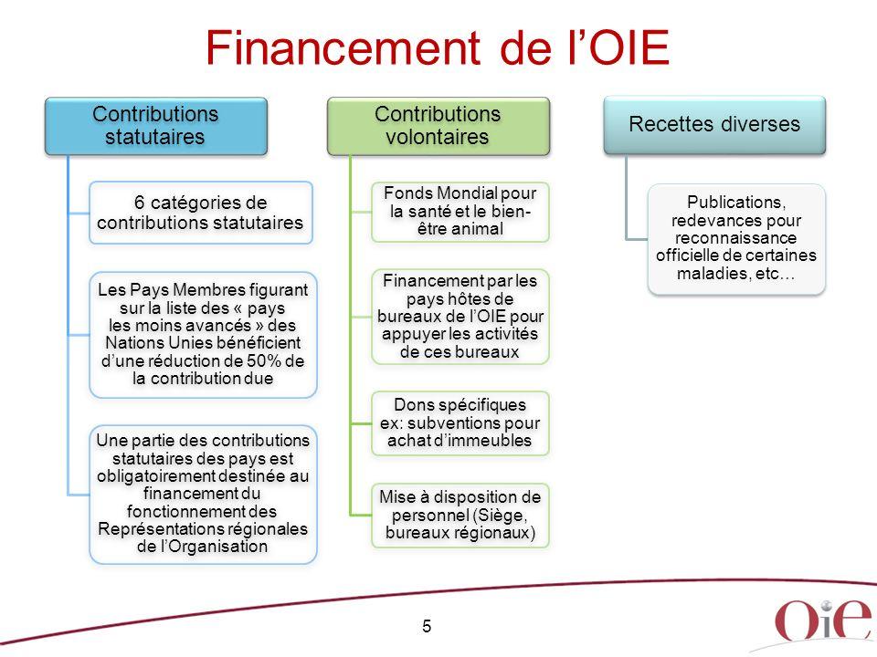 Financement de l'OIE Contributions statutaires